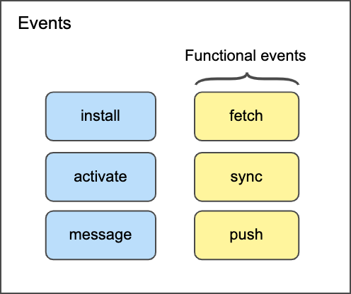 Service Workers Events Diagram