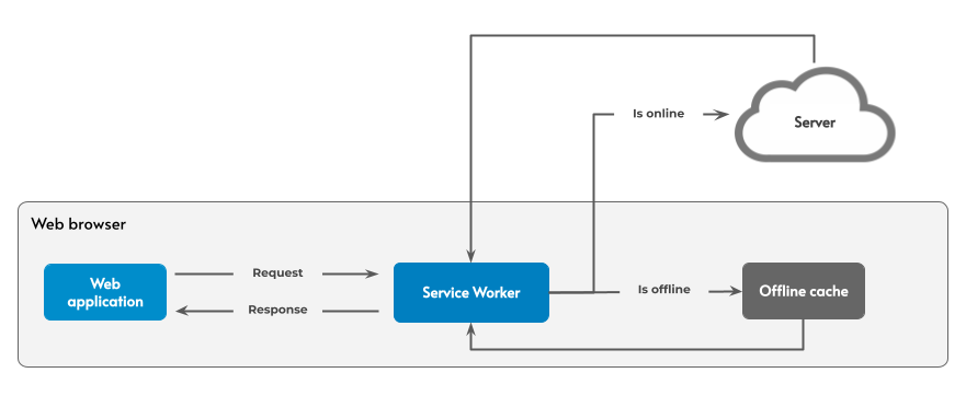 service workers diagram